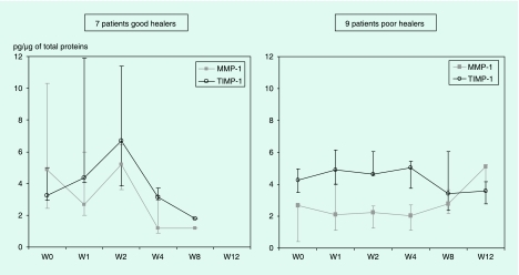 Levels of MMP-1 and TIMP-1 for good and poor healers during the 12-week follow-up period (results are expressed as medians with 25th and 75th percentiles).