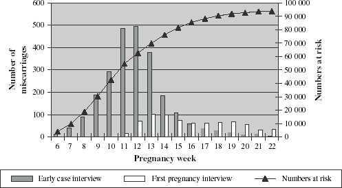 Number of pregnancies at risk according to pregnancy week, and number of miscarriages and source of interview information according to pregnancy week among women in the DNBC.