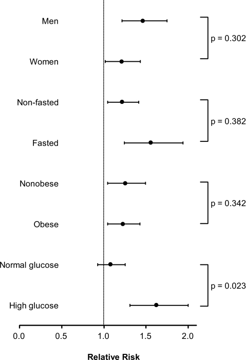 RR of type 2 diabetes per 1 SD of plasma fetuin-A for subgroups of sex, fasting status, abdominal obesity, and glucose levels in the EPIC-Potsdam Study. RRs were adjusted for age, sex BMI, waist circumference, education (in or no training, vocational training, technical school, or technical college or university degree), occupational activity (light, moderate, or heavy), sport activity (0, 0.1–4, or >4 h/week), cycling (0, 0.1–2.4, 2.5–4.9, or ≥5 h/week), smoking (never, past, or current <20 cigarettes/day or current ≥20 cigarettes/day), and alcohol intake (0, 0.1–5, 5.1–10, 10.1–20, 20.1–40, or >40 g/day), HDL cholesterol, triglycerides, glucose, A1C, γ-glutamyltransferase, and hs-CRP (all log transformed). Abdominal obesity was defined as waist ≥102 cm among men or ≥88 cm among women. High glucose was defined as ≥100 mg/dl.