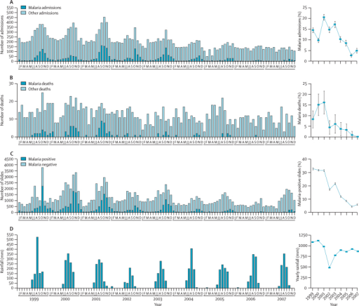 Monthly numbers (left panel) and yearly proportions (right panel) of malaria hospital admissions (A), deaths (B), and positive slides in outpatients (C) at the MRC in Fajara from January, 1999, to December, 2007Monthly and yearly rainfall in the Greater Banjul Area over the period is also shown (D). Error bars indicate 95% CIs.