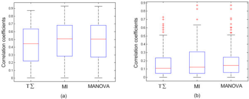 The box plots of correlation coefficients between seeds and proteins in identified subnetworks. (a) Serum response data. (b) Prostate cancer metastasis data. The correlation coefficients are absolute values.