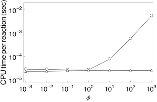RuleMonkey is efficient for simulation of networks with fast reactions. The model considered here is specified in Additional file 4 (stiff.bngl). RuleMonkey (triangles) is compared with DYNSTOC (open dots). The y-axis indicates the total CPU time per reaction event required to simulate the kinetics of two first-order reactions. The x-axis indicates the value of ϕ, the ratio between the rate constants that characterize the two reactions. In RuleMonkey, the time step is sampled from an exponential distribution scaled by the total reaction rate (Eq. 5). In contrast, in DYNSTOC, the time step is fixed and limited by the rate of the fastest reaction [14]. This difference in how the time step is selected accounts for the performance differences seen for cases where ϕ ≫ 1.