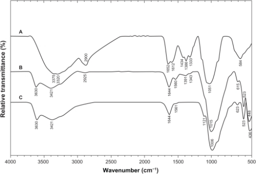 Fourier transform infrared spectra for A) chitosan, B) montmorillonite/chitosan, and C) montmorillonite.