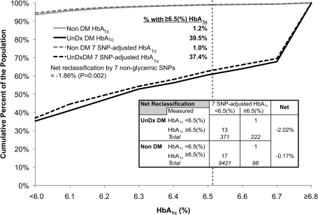 Net reclassification when screening for undiagnosed diabetes, using HbA1c as a population-level measure of genetic effect size. The figure shows the distribution of HbA1c in the FHS and ARIC cohorts combined (N = 10,110), stratified by individuals with undiagnosed type 2 diabetes (UnDx DM, N = 593, black lines) or without diabetes (Non DM, N = 9,517, gray lines), and by HbA1c without adjustment (solid lines) or after adjustment for seven nonglycemic SNPs (dashed lines). The vertical dashed line is the diabetes diagnostic threshold at HbA1c ≥6.5(%). Net reclassification is the overall proportion of the population appropriately moved above or below this line by considering the genetic information. For instance, among individuals with undiagnosed diabetes, 39.5% had an unadjusted HbA1c level ≥6.5 (%) and 37.4% had a seven SNP-adjusted HbA1c level ≥6.5 (%), and among those with undiagnosed diabetes, 2.02% of those with undiagnosed diabetes were misclassified by the influence of the seven SNPs. The net reclassification is calculated as the difference −2.02% − (−0.17%) = −1.86%.