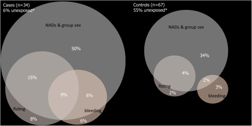 Venn diagram for overlap of exposures (frequent receptive fisting without gloves, frequent anal bleeding, group sex & consumption of NADs).*Unexposed: Respondents who neither had been frequently fisted without gloves (or with gloves that were shared), nor frequently experienced anal bleeding when having sex, nor reported group sex activities plus consumption of NADs. The circular areas correspond with the respective presence of exposures; intersecting areas reflect only roughly the given percentages.