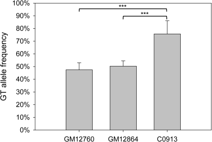 Allele-specific mRNA expression of LCLs.Mean frequency of the GT allele in cDNA is shown for three heterozygous LCLs GM12760, GM12864 and C0913 as measured by pyrosequencing at five time points, which were also analyzed for methylation level. GM12760 and GM12864 showed an equal transcription of both alleles, whereby GM12760 exhibited on average 47.4±5.6% of GT alleles and GM12864 50±4.2%. The LCL C0913, which exhibits the highest AC allele methylation level showed an average frequency of 75.7±10.4% of GT alleles. This preferential GT allele expression is significantly different from the equal transcription observed in GM12760 and GM12860 (P<0.05, ANOVA). Allele frequencies were confirmed by cloning and sequencing of a single passage of the LCL.