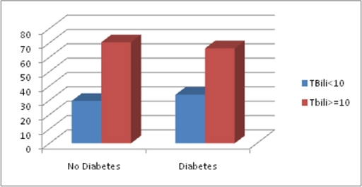 Prevalence of TBili values in patients with Diabetes and No Diabetes.