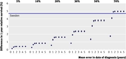 Fig 1 Simulated increase in one year relative survival in England and Wales by percentage of deceased patients whose survival time was extended, and mean extension of their survival: women with breast cancer diagnosed 1995-9. Baseline estimate is relative survival estimate in observed data before any simulated changes in survival time. Data points represent absolute percentage change in relative survival from baseline estimate (zero). Absolute difference in relative survival observed between age standardised survival in England and Sweden in EUROCARE-4 (table 1) is represented by horizontal line above baseline