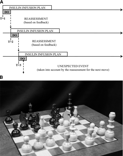 A: The concept of MPC. At each step, future glucose levels are predicted and insulin delivery strategy is mapped several steps ahead. Then, the first insulin delivery step is implemented, and the situation is reassessed with new glucose data. The process is very similar to a chess game in which several moves are planned ahead, and after the implementation of the first move the position is reassessed given the response of the opponent. B: The critical stage of the famous chess game between Leonid Stein (white) and Lajos Portisch (black), Stockholm, 1962 (courtesy of Leon Fahri, University of Virginia).