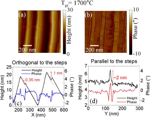 Details of the morphology and phase maps for the sample annealed at 1700°C. Morphology (a) and phase (b) maps and two representative linescans taken in the direction orthogonal (c) and parallel (d) to the steps.
