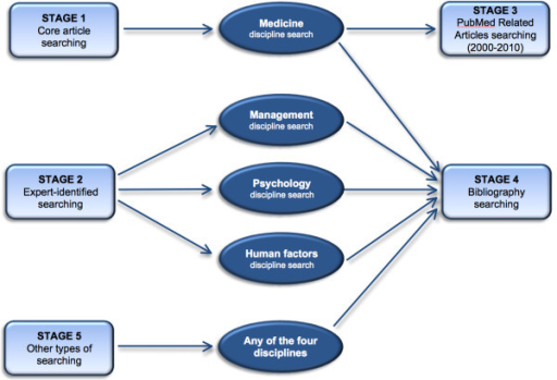 synthesising qualitative Qualitative and quantitative evidence, ranging from techniques that are largely qualitative and interpretive through to techniques that are largely quantitative and integrative results : a range of methods is available for synthesising diverse forms of evidence.