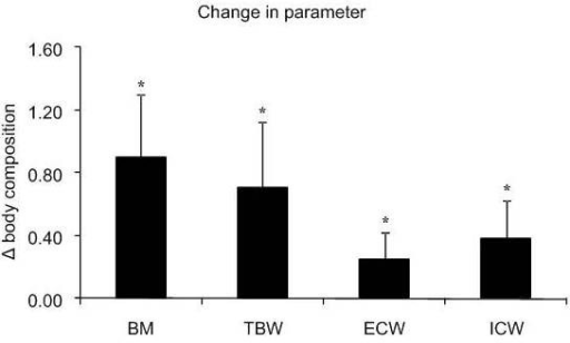 Changes in body mass (BM), total body water (TBW), extracellular water (ECW) and intracellular water (ICW) induced by supplementation. Data presented as mean ± SD. *Significant difference between pre- and post-supplementation. The units for Δ body composition are kg for BM and L for body water compartments.
