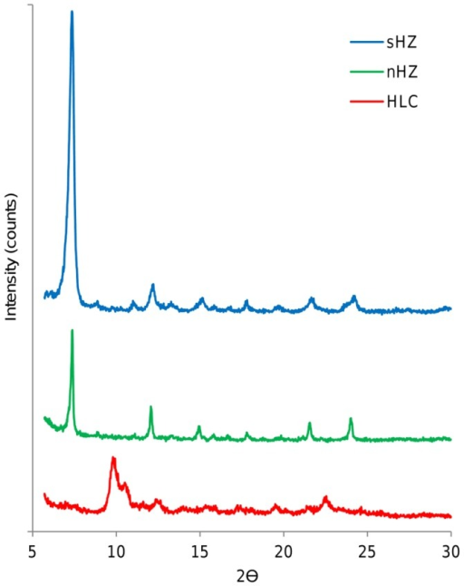 X-ray diffraction patterns of synthetic and natural hemozoin and hemozoin-like crystals.X-ray diffraction patterns of synthetic hemozoin (blue), natural hemozoin (green) and hemozoin-like crystals (red). The curves of natural and synthetic hemozoin are identical, while the curve of HLC shows additional peaks confirming that HLC are not identical to sHZ or nHz.