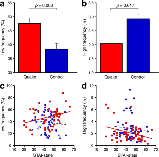 Anxiety is associated with peripheral vestibular dysfunction.The power spectra for CoG fluctuations were divided into low- and high- frequency bands along the antero-posterior axis under the EC condition. (a) The percent CoG fluctuation in the low-frequency band in the Quake group was significantly greater than that in the Control group. (b) The percent CoG fluctuation in the high-frequency band in the Quake group was significantly lower than that in the Control group. (c) The percent CoG fluctuation in the low-frequency band was positively correlated with STAI-state. (d) The percent CoG fluctuation in the high-frequency band was negatively correlated with STAI-state. The power spectra for CoG fluctuations in both the low- and high-frequency bands for the Control group were not correlated with STAI-state. The red bars and red squares with solid regression lines represent the Quake group, and the blue bars and blue circles with dashed regression lines represent the Control group. Error bars indicate SEM.