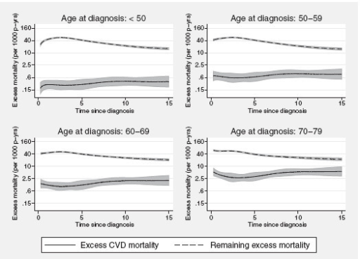 Component-specific excess mortality rates. Predicted component-specific excess mortality rates (per 1,000 person-years) among women diagnosed with breast cancer in Sweden between 1978-1982, estimated from a model accounting for time-dependent effects.