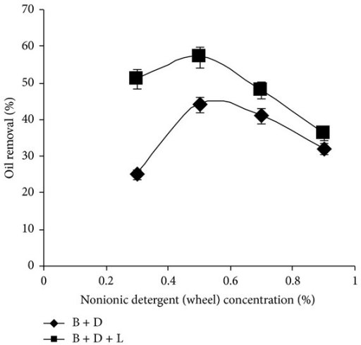effect of detergent concentration on membrane Membrane proteins micelles detergent concentration.