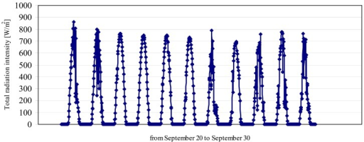 Evolution of the total solar radiation intensity, for a succession of 10 days in September.