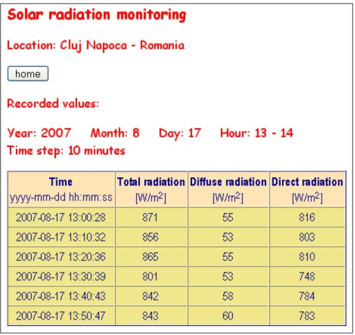 Snapshot: Values of the solar radiation intensity, recorded in august 17, 2007, between 13:00…14:00 EET, with a time step of 10 minutes.