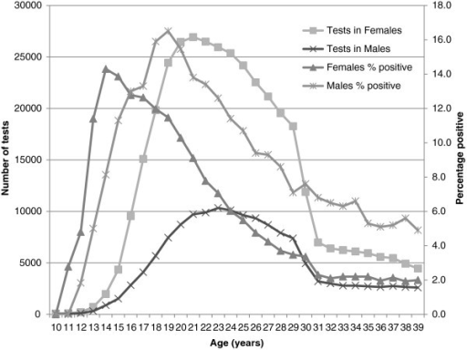Chlamydia testing numbers and positivity rates by age and sex, 2008–2010.