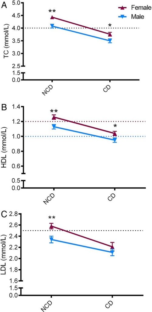 Sex specific lipid profiles according to heart disease aetiology. Lipid values are shown as mean±SE. p Values indicate between-sex comparisons per aetiology group (t test), **p<0.01; *p<0.05. NCD, non-communicable heart disease; CD, communicable heart disease; TC, total cholesterol; HDL, high-density lipoprotein; LDL, low-density lipoprotein. Y-axis dotted lines show thresholds for high TC and LDL or low HDL (sex specific values).