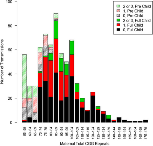 Distribution of premutation allele total length. A histogram of the number of transmissions observed for each total CGG repeat length, grouped by 0 (black), 1 (red), and 2 or 3 (green) AGG interruptions. Transmissions that resulted in a premutation are partially shaded, and transmissions that expanded to a full mutation are shown as solid bars.