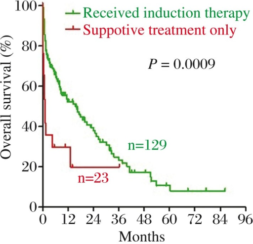 There was a statistically significant difference in OS between patients treated with induction chemotherapy (green line) and patients received only supportive management (red line).