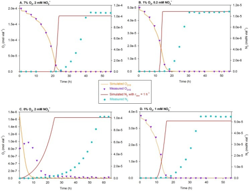 Comparison of the measured [4], [8] and simulated data assuming  = 1 h−1.Assuming a single homogeneous population, as we forced our model to achieve 100% recruitment to denitrification by setting the specific-probability of recruitment () to 1 h−1, the simulated N2 accumulation (molN vial−1) showed considerable overestimation as compared to that measured. To illustrate this, the simulated and measured data are compared here for some randomly chosen treatments. Initial vol.% O2 in the headspace and initial  is shown above each panel.