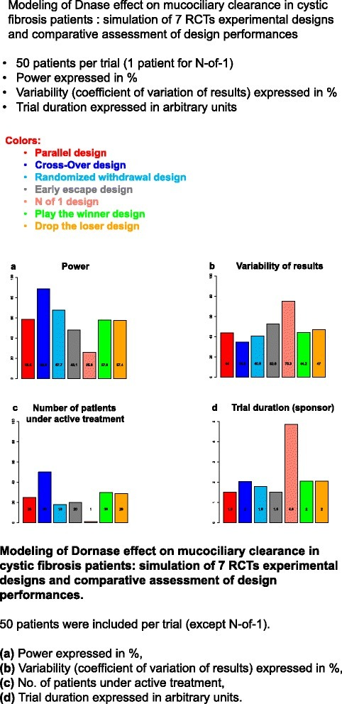 Modeling of Dornase effect on mucociliary clearance in cystic fibrosis patients: simulation of 7 RCTs experimental designs and comparative assessment of design performances. 50 patients were included per trial (except N-of-1). (a) Power expressed in %, (b) Variability (coefficient of variation of results) expressed in %, (c) No. of patients under active treatment, (d) Trial duration expressed in arbitrary units.