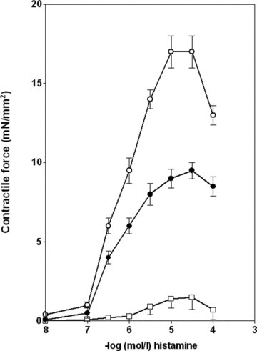 Histamine-induced contraction in isolated rabbit vessels. Abdominal part (open circle) of inferior vena cava (n = 10), common iliac vein (full circle) (n = 5), intrathoracic part (open square) of inferior vena cava (n = 7). The histamine-induced increases in tension are normalized for vessel cross-sectional area, and absolute values of the increase in tension are shown. Data represent mean ± S.E.M.
