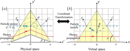 Trajectory of a fast-moving charged particle compared with that of a photon passing through (a) the carpet cloak and (b) its corresponding virtual space. The mesh in the background represents the EM space.