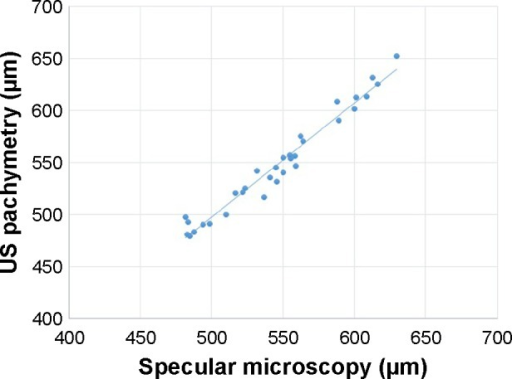 Scatter plot display of ultrasound pachymetry with specular microscopy measurement of CCT (r2=0.98).Abbreviations: US pachymetry, ultrasound pachymetry; CCT, central corneal thickness.