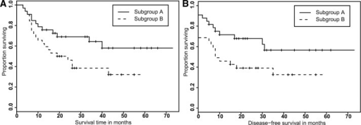 KM curves for the test of association between overall (A) and disease-free (B) survival time and tree level cell count statistics-based subgrouping of patients