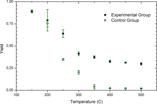 Mean values of yields (●) obtained when thermally treating SFH within airtight envelopes made with aluminum foil (experimental group) and mean values of yields (○) obtained when SFH placed in an open box made with aluminum foil (control group). Samples were heated at 10 °C min−1 up to the final temperature, where the sample remained isothermally 2 h. Three independent experiments were performed at each experimental condition. Yields were calculated as mf/m0, where mf represents the mass of SFH before and m0 after the thermal treatment. All results were expressed as ± 3δ (see Appendix A).