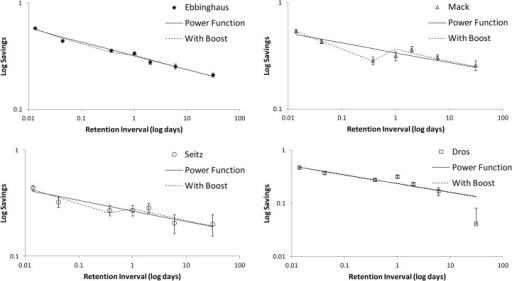 Four loglog graphs with savings as a function of retention interval with fitted power function curves and curves with best fitting power functions with boost at 1 day (see text for an explanation).