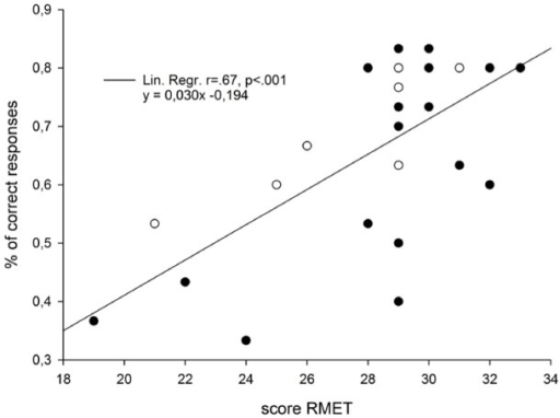 Graphical illustration of the correlation parameters that were obtained in Experiment 1 between the individual scores of the Read the Mind in the Eyes Test (RME-test), and the percentage of correct answers given in the categorization task. Black dots and white dots represent female and male participants, respectively.
