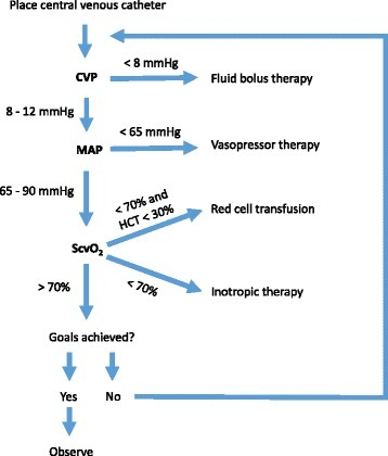 Early goal-directed therapy. During the first 6 hours of septic shock, the early goal-directed therapy protocol requires the placement of a central venous catheter with an oximetric port for continuous monitoring of central venous pressure (CVP) and central venous oxygen saturation (ScvO2). Resuscitation with intravenous fluids, vasopressors, and packed red blood cells is titrated to specific end-points, including CVP of 8 to 12 mm Hg, mean arterial pressure (MAP) of at least 65 mm Hg, and ScvO2 of at least 70 %. Inotropic therapy is recommended in patients with low cardiac output despite adequate volume and MAP. Recent controlled clinical trials have challenged the efficacy of this approach for reducing mortality among patients with septic shock. HCT hematocrit