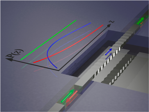 Qualitative illustration of the acoustic build-up effect in a suspended silicon waveguide.The arrows indicate power flux in the optical pump wave (green), the Stokes wave (red) and the acoustic wave (blue) in a short suspended backward SBS setup assuming weak pump depletion. The line graph to the left illustrates the evolution of the respective amplitudes (arbitrary units) throughout the waveguide. Note that the acoustic wave requires some length to build up, thereby reducing the overall SBS effect.