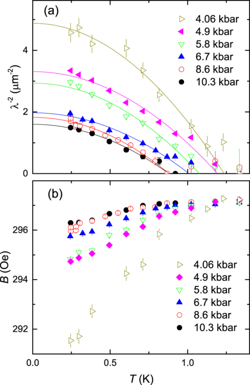 The superfluid density and the diamagnetic shift at various pressures.(a) Temperature evolution of the inverse squared magnetic penetration depth  and (b) the internal field B obtained from the fit of 30 mT TF μSR data measured at p = 4.06, 4.9, 5.8, 6.7, 8.6, and 10.3 kbar. Solid lines in (a) are power law fits  with a common exponent n = 1.95(3) for all data sets.
