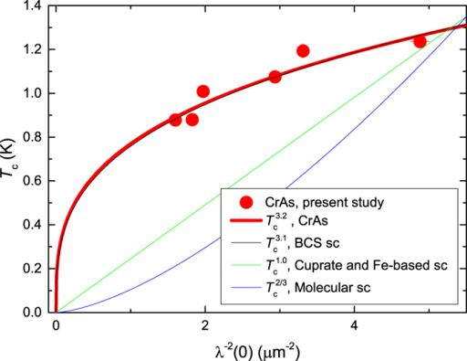 Correlation between Tc and λ−2(0).Superconducting critical temperature Tc versus inverse squared zero-temperature magnetic penetration depth λ−2(0) of CrAs. The red line is  fit to CrAs data with the exponent n = 3.2(2). The black, green and blue lines are empirical relations for some phonon mediated BCS superconductors (n = 3.1, Ref. 28), cuprate and Fe-Based high-temperature superconductors (n = 1, Refs 21, 22, 23, 24, 25, 26) and molecular superconductors (n = 2/3, Ref. 27), respectively.