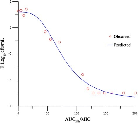 Sigmoid Emax model relationships between antibacterial effect [E, log10 (cfu/mL)] and AUC24h/MIC of marbofloxacin in the in vitro PK/PD model against H. parasuis with an inoculum size of 1 × 107 cfu/mL