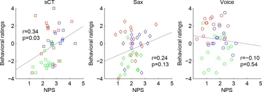 Pleasantness ratings plotted against Neural Pitch Salience (NPS) for synthetic complex tones (sCT, left panel), saxophone recordings (Sax, middle panel) and voice recordings (Voice, right panel).The three intervals are color-coded: Unison: blue; m2: green; P5: red. Correlation coefficient and p value for the correlation are reported in each panel.