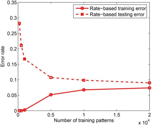 Training and testing error rates for rate-based learning as a function of the training set size. Test performance is measured on 10, 000 jittered single spike input patterns with Δ = 10 ms. Each data point is obtained by averaging over 3 training simulation trials and testing on 10 randomly drawn test sets for each learned network; m = 10 and k = 10.