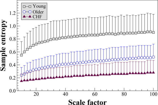 Multiscale entropy  analysis of cardiac interbeat interval time series from 26 healthy young, 46 healthy older subjects and 43 patients with congestive heart failure (CHF). The time series were derived from 24 h Holter monitoring recordings. Parameters for calculating sample entropy: m = 2, r = .5% of the original time series' standard deviations. MSEμ analysis of the same time series were presented in [3]. The symbols and the error bars represent mean and standard deviation, respectively. The time series are available at www.physionet.org/physiobank/database/, under nsrdb, nsr2db, chfdb and chf2db.