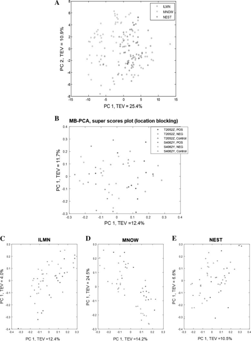 PCA and MB-PCA of maize grain metabolome data. PCA showed the effect of location (Fig. 2a). MB-PCA showed that the female tester had a significant influence on the data at each location as can be seen in the super scores (Fig. 2b). The block scores (Fig. 2c–e) showed similar discrimination at all three locations [Illinois (ILMN)], Minnesota (MNOW), Nebraska, (NEST). No clear separation between the GM and non-GM hybrids was observed. TEV total explained variance
