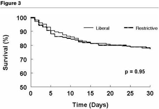 Survival over 30 days in all cardiac patients in the restrictive and liberal allogeneic RBC transfusion groups. This graph illustrates Kaplan-Meier survival curves for all cardiac patients in both study groups. There is no difference in mortality in patients in the restrictive group (dashed line) as compared to the liberal group (solid line) (P = 0.95).