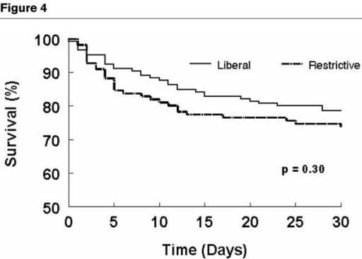 Survival over 30 days in patients with ischemic heart disease in the restrictive and liberal allogeneic RBC transfusion strategy groups. This graph illustrates Kaplan-Meier survival curves for all patients with ischemic heart disease in both study groups. There is no difference in mortality in patients in the restrictive group (dashed line) as compared to the liberal group (solid line) (P = 0.30).
