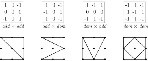 Shapes of two-locus models. Epistastic models. The tables list the genotype values associated with four epistatic models and below each table is the shape induced by a model with purely add × add, add × dom, dom × add or dom × dom interaction.