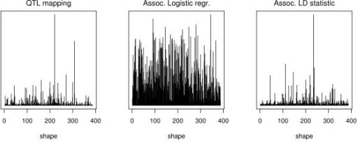 Power to detect association. Power to detect association. The plots show the maximum value of the likelihood ratio test statistic observed for randomly generated data from each of the 387 shapes.