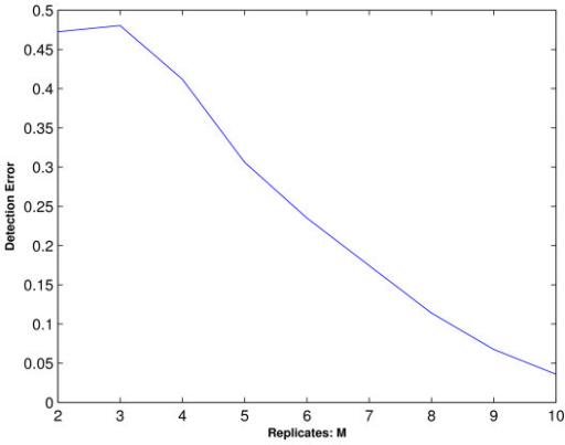 Simulation 4: Detection error rate. This figure plots the detection error rate of the one-stage ORICC algorithm for a true profile that is not explicitly specified in the candidate profiles.
