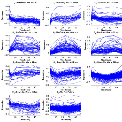 Breast cancer cell line data: Temporal profiles of clusters from Peddada's method. Curves are given by connecting the observed log expression ratios at different time points.